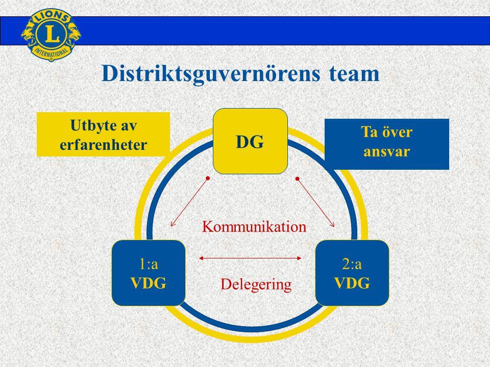 DG 1:a VDG 2:a VDG Delegering Kommunikation Utbyte av erfarenheter Ta över ansvar Distriktsguvernörens team