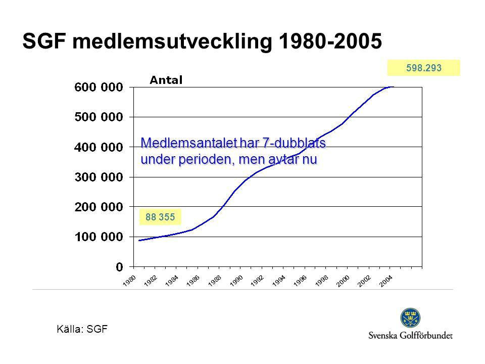 SGF medlemsutveckling 1980-2005 Medlemsantalet har 7-dubblats under perioden, men avtar nu Källa: SGF 88 355 598.293