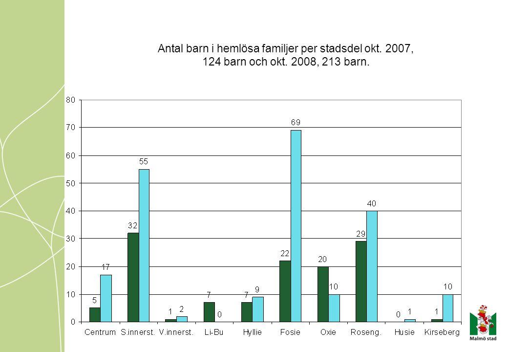 Antal barn i hemlösa familjer per stadsdel okt. 2007, 124 barn och okt. 2008, 213 barn.