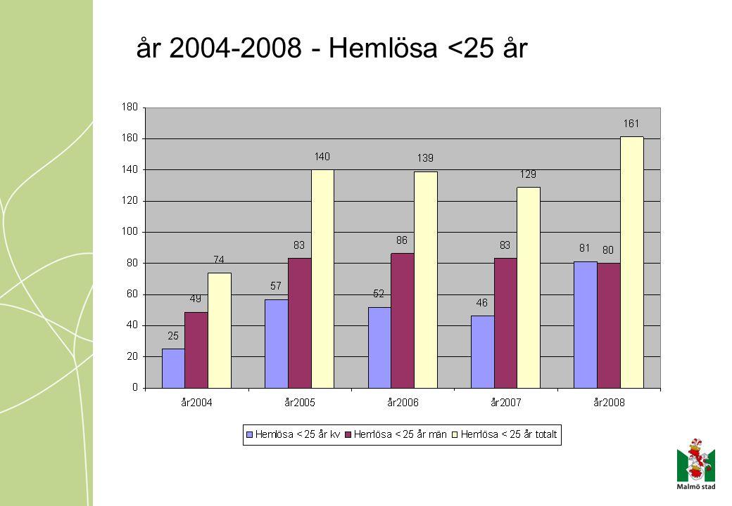 år 2004-2008 - Hemlösa <25 år