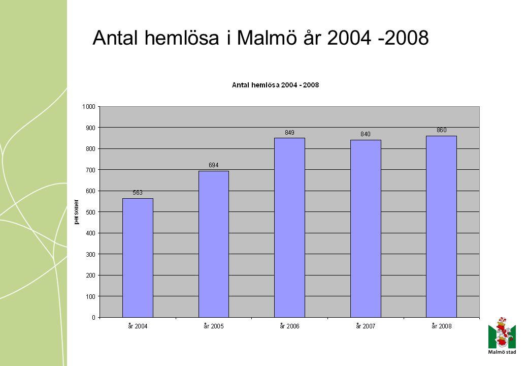 Antal hemlösa i Malmö år 2004 -2008