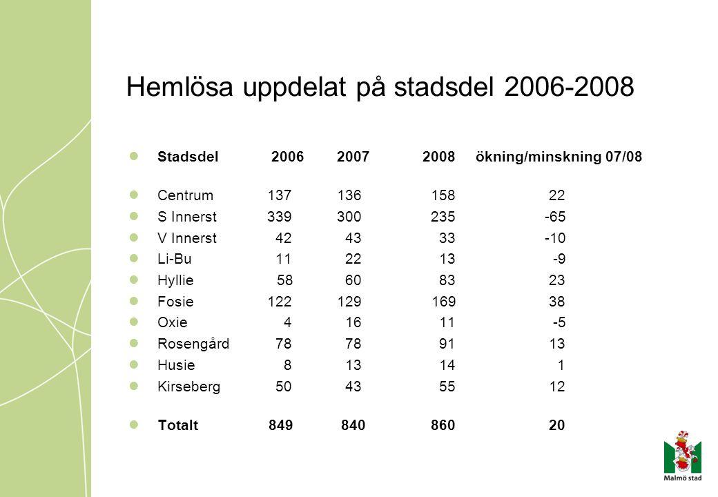 Hemlösa uppdelat på stadsdel 2006-2008  Stadsdel 20062007 2008ökning/minskning 07/08  Centrum137136 158 22  S Innerst339300 235-65  V Innerst 42 4