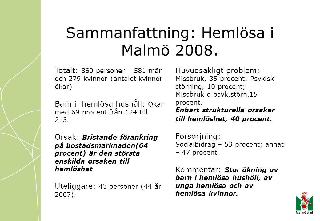 Sammanfattning: Hemlösa i Malmö 2008. Totalt: 860 personer – 581 män och 279 kvinnor (antalet kvinnor ökar) Barn i hemlösa hushåll: Ökar med 69 procen