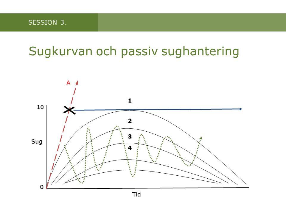 SESSION 3. Sugkurvan och passiv sughantering 1 2 3 4 A Tid Sug 0 10