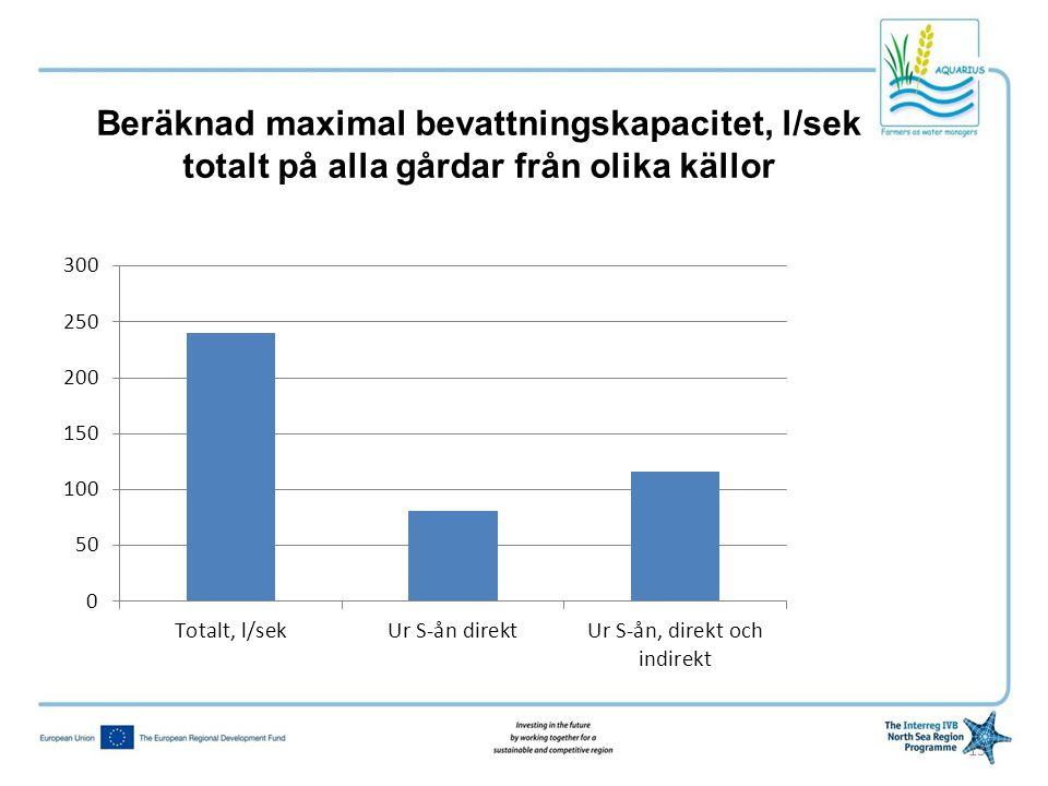 13 Beräknad maximal bevattningskapacitet, l/sek totalt på alla gårdar från olika källor