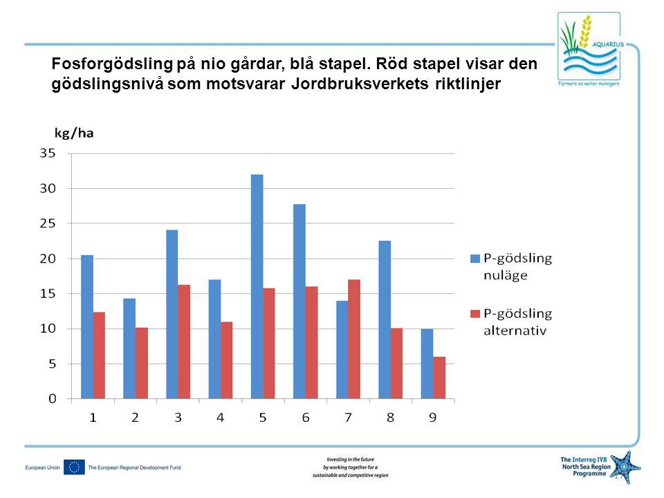 17 Fosforgödsling på nio gårdar, blå stapel. Röd stapel visar den gödslingsnivå som motsvarar Jordbruksverkets riktlinjer