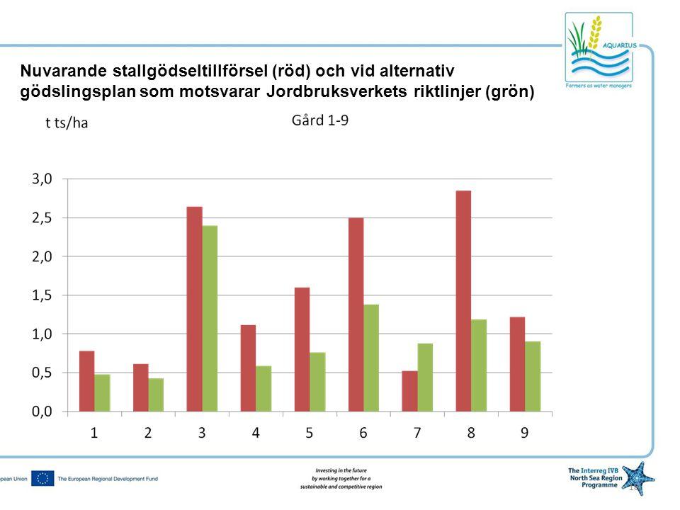 18 Nuvarande stallgödseltillförsel (röd) och vid alternativ gödslingsplan som motsvarar Jordbruksverkets riktlinjer (grön)