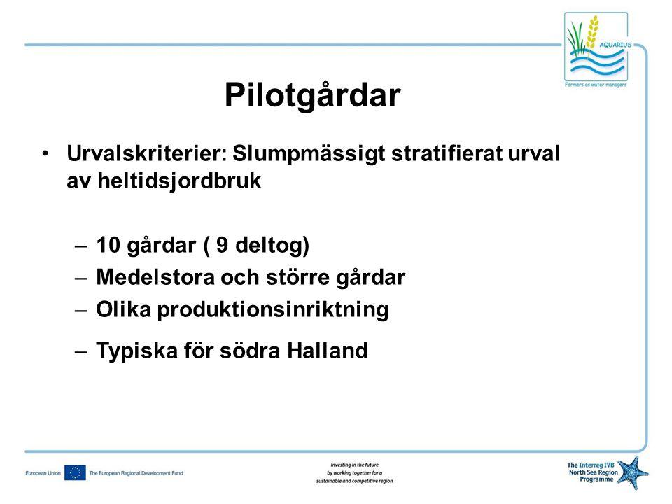 Pilotgårdar •Urvalskriterier: Slumpmässigt stratifierat urval av heltidsjordbruk –10 gårdar ( 9 deltog) –Medelstora och större gårdar –Olika produktio