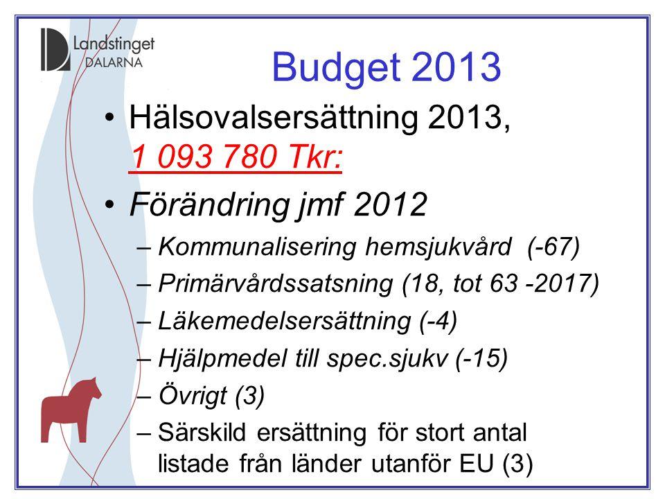 Budget 2013 •Hälsovalsersättning 2013, 1 093 780 Tkr: •Förändring jmf 2012 –Kommunalisering hemsjukvård (-67) –Primärvårdssatsning (18, tot 63 -2017) –Läkemedelsersättning (-4) –Hjälpmedel till spec.sjukv (-15) –Övrigt (3) –Särskild ersättning för stort antal listade från länder utanför EU (3)