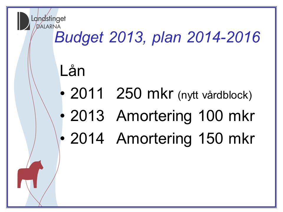 Budget 2013, plan 2014-2016 Lån •2011250 mkr (nytt vårdblock) •2013Amortering 100 mkr •2014Amortering 150 mkr