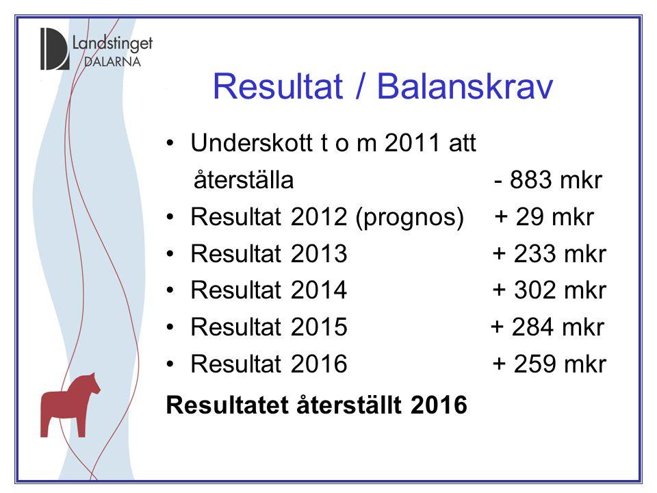 Resultat / Balanskrav •Underskott t o m 2011 att återställa - 883 mkr •Resultat 2012 (prognos) + 29 mkr •Resultat 2013 + 233 mkr •Resultat 2014 + 302 mkr •Resultat 2015 + 284 mkr •Resultat 2016 + 259 mkr Resultatet återställt 2016