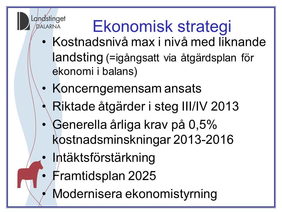 Åtgärder för ekonomi i balans •Planens omfattning 300 mkr •Effekt t o m 2012 knappt 200 mkr •Återstår selektiva åtgärder 2013 (steg III/IV) och generella krav till 2016.