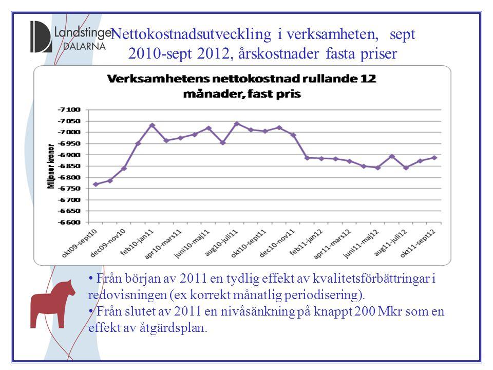 Nettokostnadsutveckling i verksamheten, sept 2010-sept 2012, årskostnader fasta priser • Från början av 2011 en tydlig effekt av kvalitetsförbättringar i redovisningen (ex korrekt månatlig periodisering).