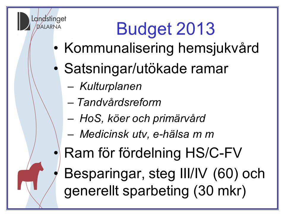 Budget 2013 •Kommunalisering hemsjukvård •Satsningar/utökade ramar – Kulturplanen –Tandvårdsreform – HoS, köer och primärvård – Medicinsk utv, e-hälsa m m •Ram för fördelning HS/C-FV •Besparingar, steg III/IV (60) och generellt sparbeting (30 mkr)