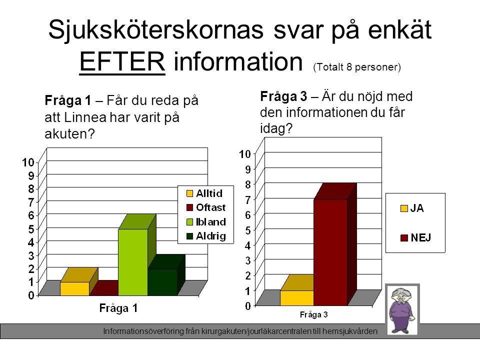 Sjuksköterskornas svar på enkät EFTER information (Totalt 8 personer) Fråga 1 – Får du reda på att Linnea har varit på akuten? Fråga 3 – Är du nöjd me