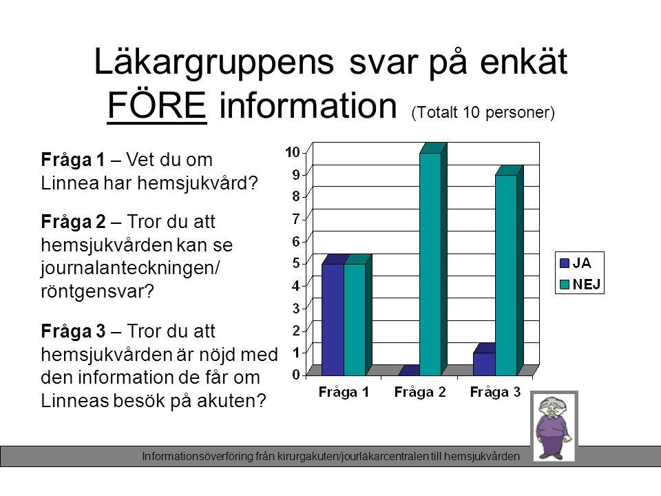 Läkargruppens svar på enkät FÖRE information (Totalt 10 personer) Fråga 1 – Vet du om Linnea har hemsjukvård? Fråga 2 – Tror du att hemsjukvården kan