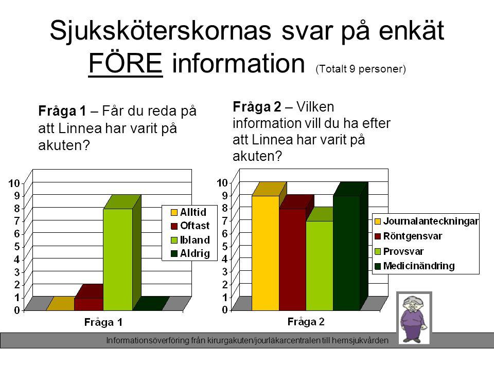 Sjuksköterskornas svar på enkät FÖRE information (Totalt 9 personer) Fråga 1 – Får du reda på att Linnea har varit på akuten? Fråga 2 – Vilken informa