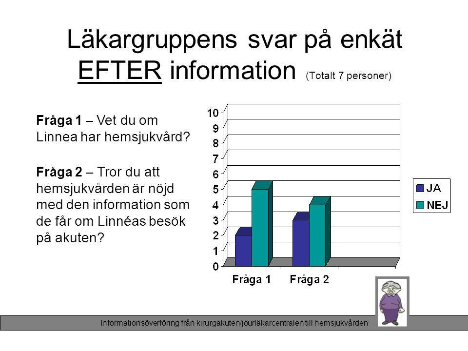 Läkargruppens svar på enkät EFTER information (Totalt 7 personer) Fråga 1 – Vet du om Linnea har hemsjukvård? Fråga 2 – Tror du att hemsjukvården är n