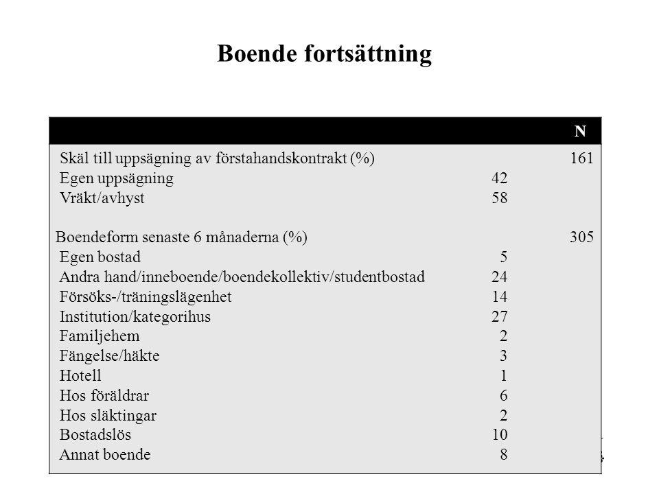 Boende fortsättning N Skäl till uppsägning av förstahandskontrakt (%) Egen uppsägning Vräkt/avhyst Boendeform senaste 6 månaderna (%) Egen bostad Andr