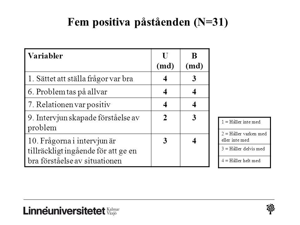 Fem positiva påståenden (N=31) VariablerU (md) B (md) 1. Sättet att ställa frågor var bra43 6. Problem tas på allvar44 7. Relationen var positiv44 9.