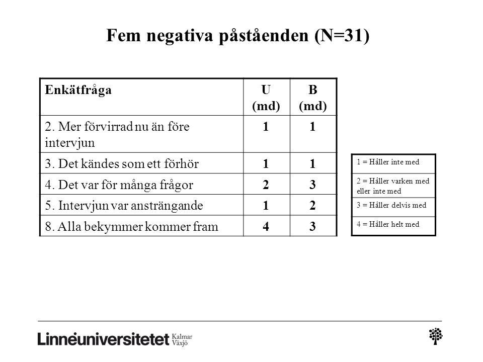 Fem negativa påståenden (N=31) EnkätfrågaU (md) B (md) 2. Mer förvirrad nu än före intervjun 11 3. Det kändes som ett förhör11 4. Det var för många fr
