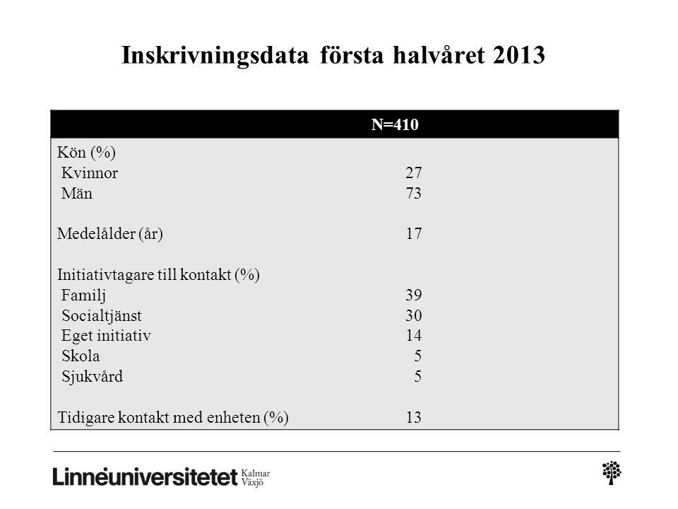Inskrivningsdata första halvåret 2013 N=410 Kön (%) Kvinnor Män Medelålder (år) Initiativtagare till kontakt (%) Familj Socialtjänst Eget initiativ Sk