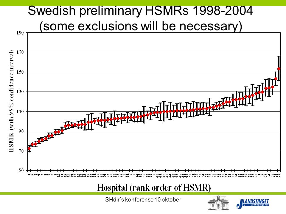 SHdir´s konferense 10 oktober Swedish preliminary HSMRs 1998-2004 (some exclusions will be necessary)