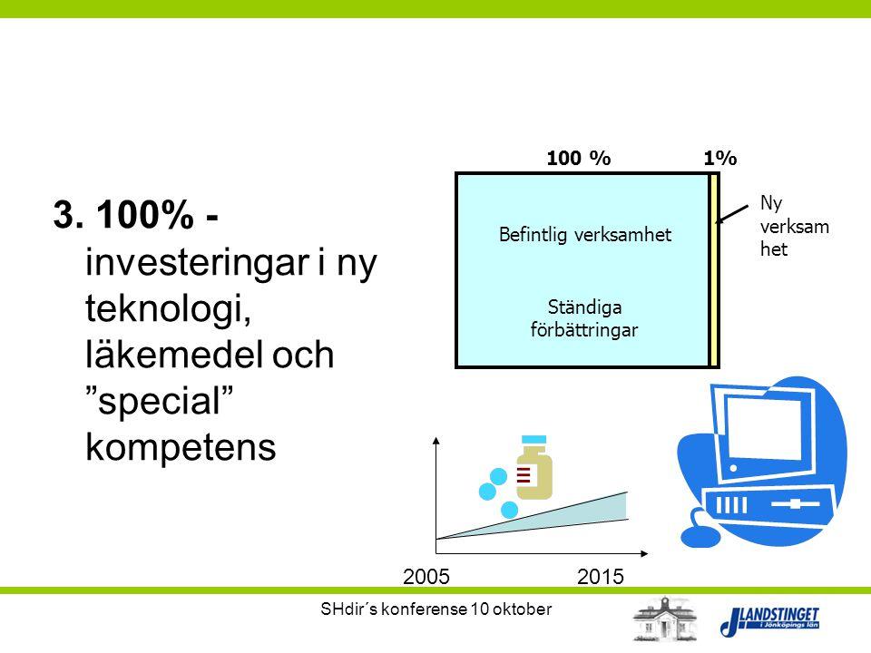 """SHdir´s konferense 10 oktober 3. 100% - investeringar i ny teknologi, läkemedel och """"special"""" kompetens 20052015 100 %1% Befintlig verksamhet Ständiga"""