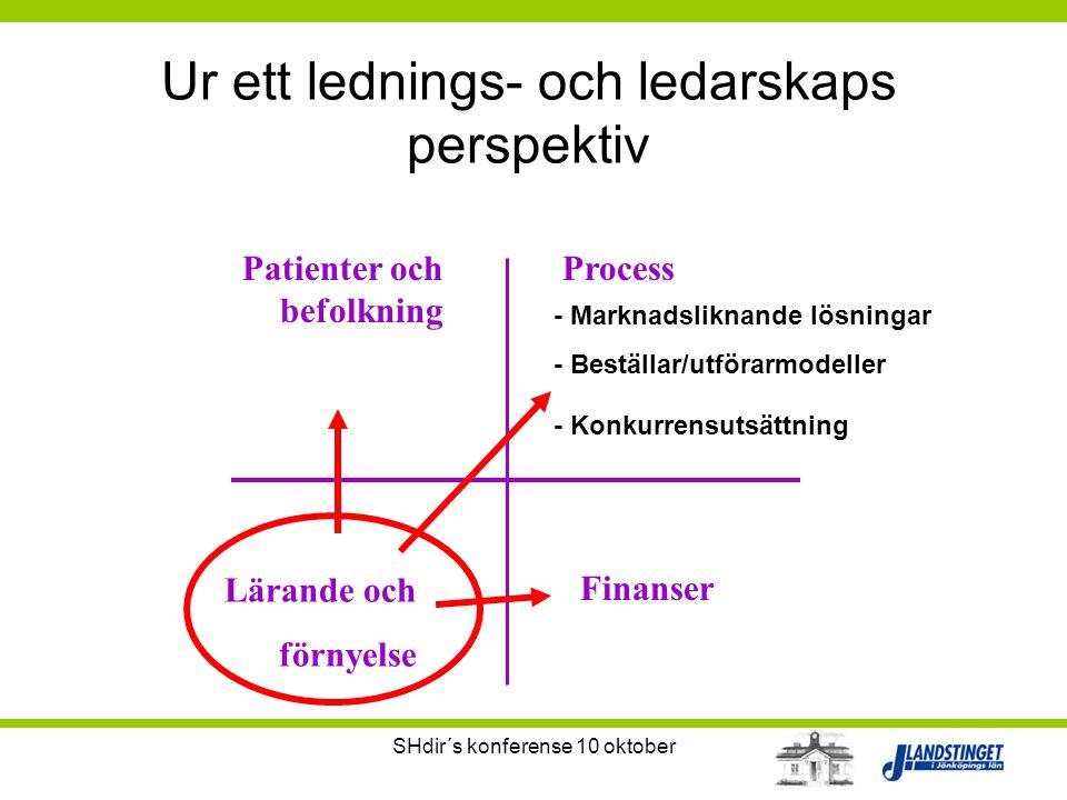 SHdir´s konferense 10 oktober Ur ett lednings- och ledarskaps perspektiv Process Lärande och förnyelse Finanser - Marknadsliknande lösningar - Beställ