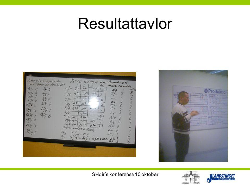 SHdir´s konferense 10 oktober Resultattavlor