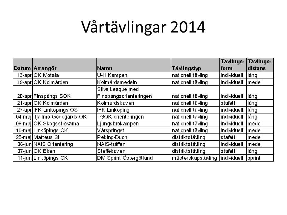 Vårtävlingar 2014