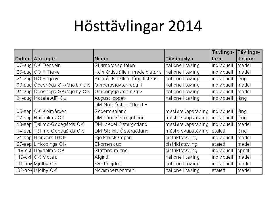 Hösttävlingar 2014