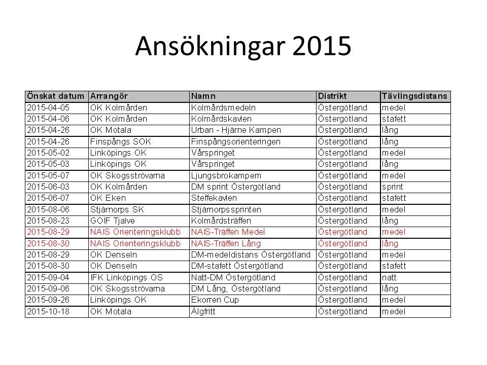 Ansökningar 2015