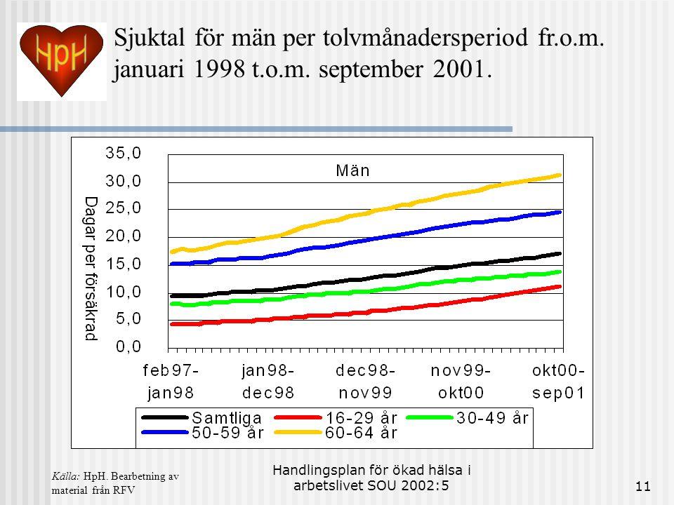 Handlingsplan för ökad hälsa i arbetslivet SOU 2002:511 Sjuktal för män per tolvmånadersperiod fr.o.m. januari 1998 t.o.m. september 2001. Källa: HpH.