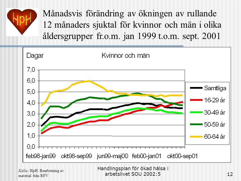 Handlingsplan för ökad hälsa i arbetslivet SOU 2002:512 Månadsvis förändring av ökningen av rullande 12 månaders sjuktal för kvinnor och män i olika å