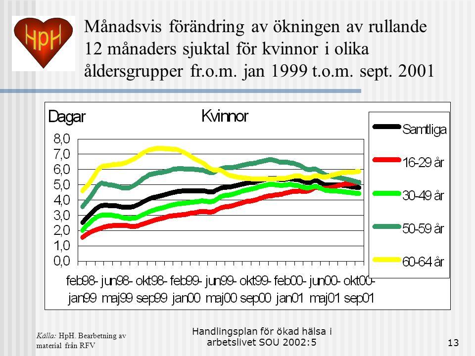 Handlingsplan för ökad hälsa i arbetslivet SOU 2002:513 Månadsvis förändring av ökningen av rullande 12 månaders sjuktal för kvinnor i olika åldersgrupper fr.o.m.