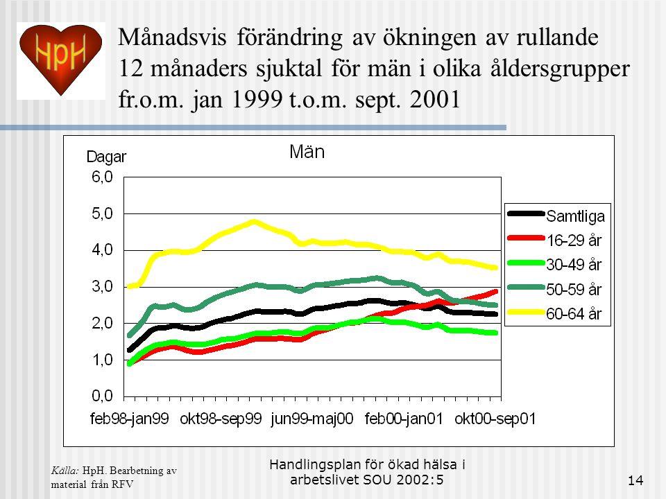Handlingsplan för ökad hälsa i arbetslivet SOU 2002:514 Månadsvis förändring av ökningen av rullande 12 månaders sjuktal för män i olika åldersgrupper fr.o.m.