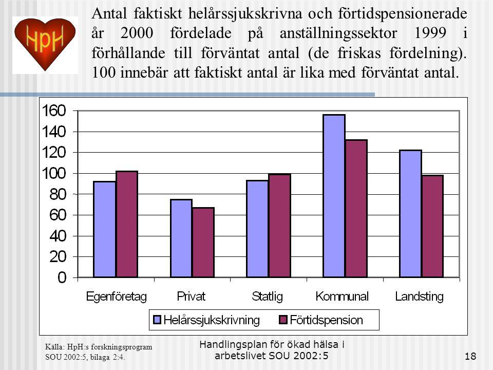 Handlingsplan för ökad hälsa i arbetslivet SOU 2002:518 Antal faktiskt helårssjukskrivna och förtidspensionerade år 2000 fördelade på anställningssekt