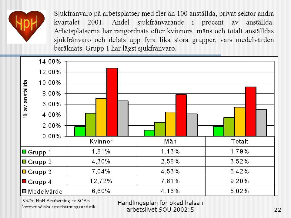 Handlingsplan för ökad hälsa i arbetslivet SOU 2002:522 Sjukfrånvaro på arbetsplatser med fler än 100 anställda, privat sektor andra kvartalet 2001. A