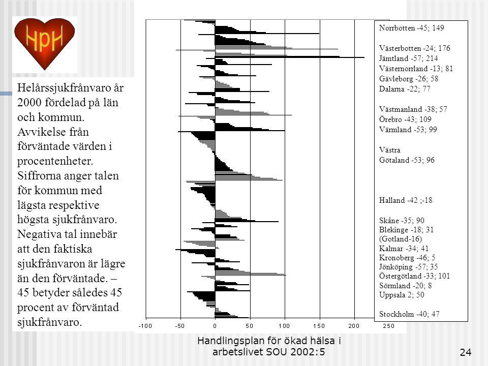Handlingsplan för ökad hälsa i arbetslivet SOU 2002:524 Norrbotten -45; 149 Västerbotten -24; 176 Jämtland -57; 214 Västernorrland -13; 81 Gävleborg -26; 58 Dalarna -22; 77 Västmanland -38; 57 Örebro -43; 109 Värmland -53; 99 Västra Götaland -53; 96 Halland -42 ;-18 Skåne -35; 90 Blekinge -18; 31 (Gotland-16) Kalmar -34; 41 Kronoberg -46; 5 Jönköping -57; 35 Östergötland -33; 101 Sörmland -20; 8 Uppsala 2; 50 Stockholm -40; 47 Helårssjukfrånvaro år 2000 fördelad på län och kommun.