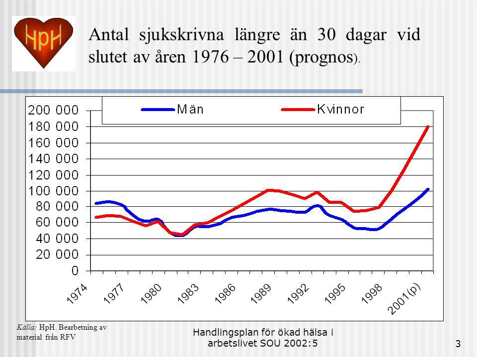 Handlingsplan för ökad hälsa i arbetslivet SOU 2002:53 Antal sjukskrivna längre än 30 dagar vid slutet av åren 1976 – 2001 (prognos ).