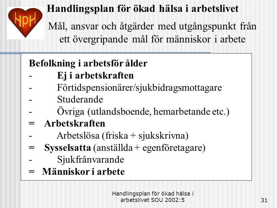 Handlingsplan för ökad hälsa i arbetslivet SOU 2002:531 Handlingsplan för ökad hälsa i arbetslivet Mål, ansvar och åtgärder med utgångspunkt från ett övergripande mål för människor i arbete Befolkning i arbetsför ålder - Ej i arbetskraften - Förtidspensionärer/sjukbidragsmottagare - Studerande - Övriga (utlandsboende, hemarbetande etc.) = Arbetskraften - Arbetslösa (friska + sjukskrivna) = Sysselsatta (anställda + egenföretagare) - Sjukfrånvarande = Människor i arbete
