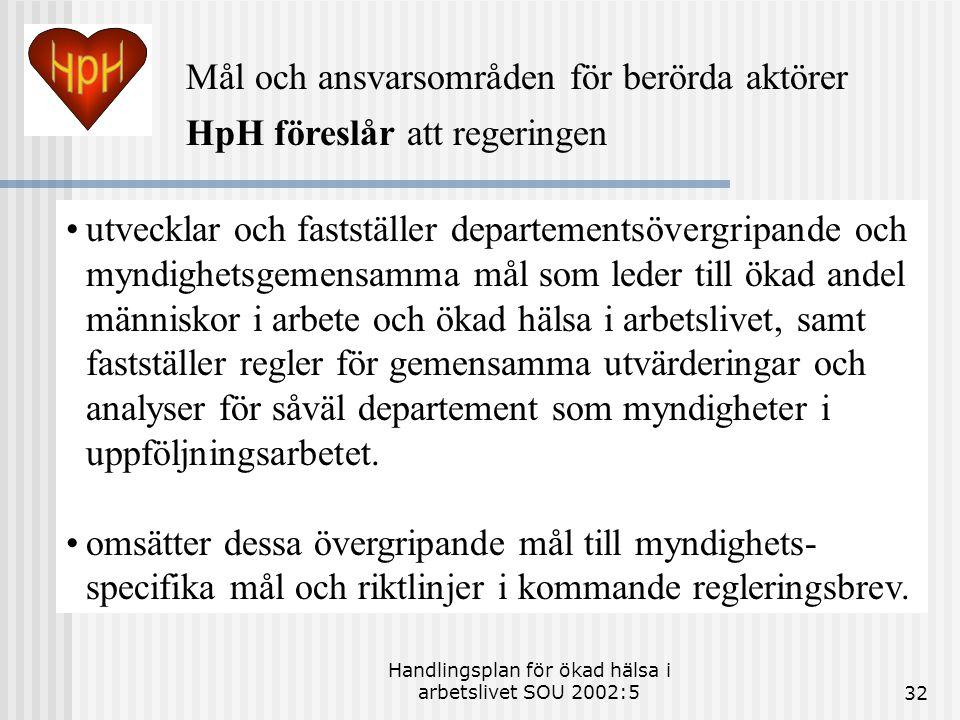 Handlingsplan för ökad hälsa i arbetslivet SOU 2002:532 Mål och ansvarsområden för berörda aktörer HpH föreslår att regeringen •utvecklar och faststäl