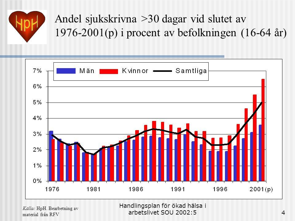 Handlingsplan för ökad hälsa i arbetslivet SOU 2002:54 Andel sjukskrivna >30 dagar vid slutet av 1976-2001(p) i procent av befolkningen (16-64 år) Käl