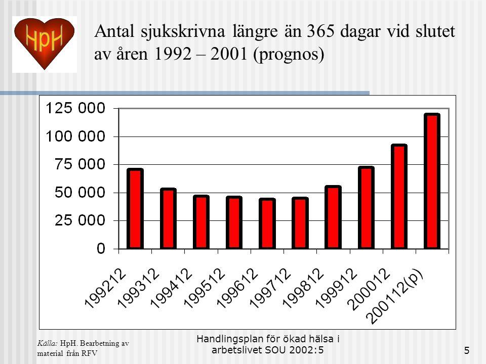 Handlingsplan för ökad hälsa i arbetslivet SOU 2002:55 Antal sjukskrivna längre än 365 dagar vid slutet av åren 1992 – 2001 (prognos) Källa: HpH.