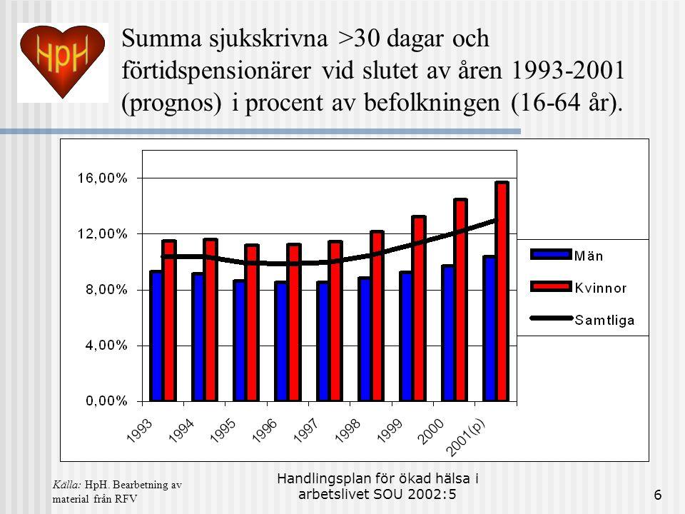 Handlingsplan för ökad hälsa i arbetslivet SOU 2002:56 Summa sjukskrivna >30 dagar och förtidspensionärer vid slutet av åren 1993-2001 (prognos) i procent av befolkningen (16-64 år).