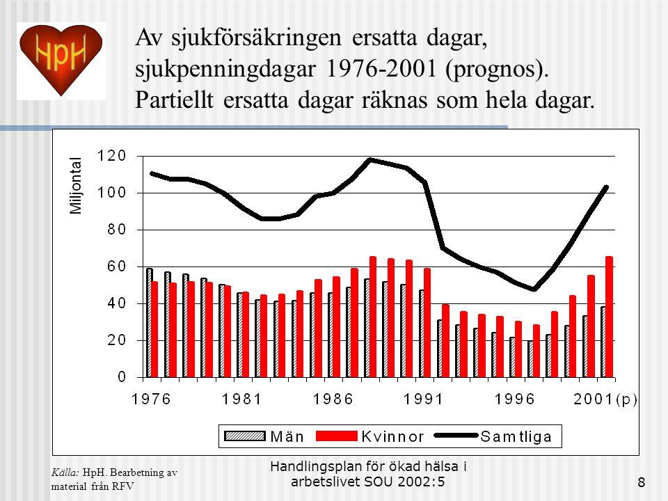 Handlingsplan för ökad hälsa i arbetslivet SOU 2002:58 Av sjukförsäkringen ersatta dagar, sjukpenningdagar 1976-2001 (prognos). Partiellt ersatta daga