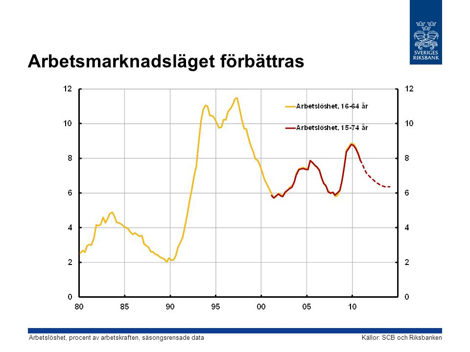 Arbetsmarknadsläget förbättras Källor: SCB och RiksbankenArbetslöshet, procent av arbetskraften, säsongsrensade data