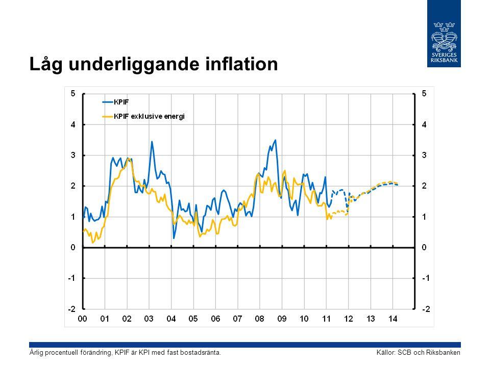Låg underliggande inflation Källor: SCB och RiksbankenÅrlig procentuell förändring, KPIF är KPI med fast bostadsränta.