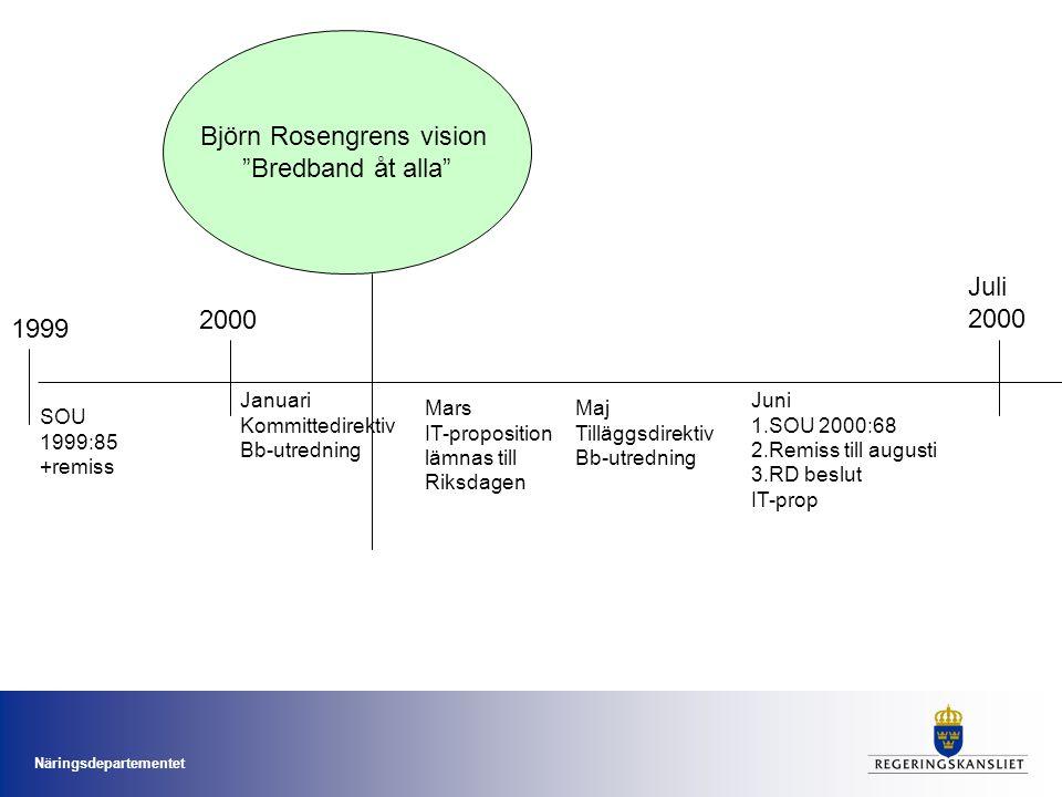 Näringsdepartementet 2000 Juli 2000 Januari Kommittedirektiv Bb-utredning Mars IT-proposition lämnas till Riksdagen Juni 1.SOU 2000:68 2.Remiss till augusti 3.RD beslut IT-prop Maj Tilläggsdirektiv Bb-utredning Björn Rosengrens vision Bredband åt alla 1999 SOU 1999:85 +remiss